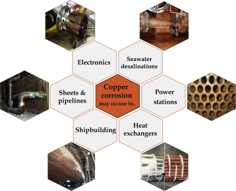 Review of corrosive environments for copper and its