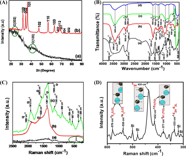 Synthesis and characterization of fluorescent N-CDs/ZnONPs