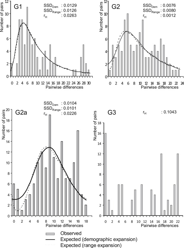 Delimitation of cryptic species inside Claviceps purpurea