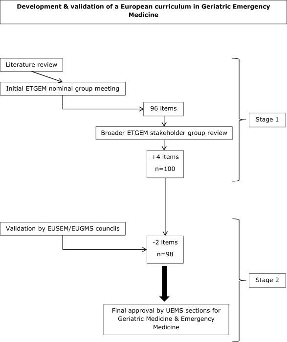The development of a European curriculum in Geriatric Emergency