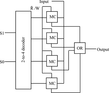 A new efficient design for random access memory based on