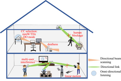 On medium access control schemes for wireless networks in