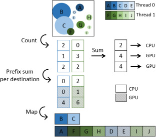 Parallel algorithms for simulating interacting carriers in