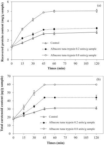 Albacore tuna spleen trypsin: Potential application as