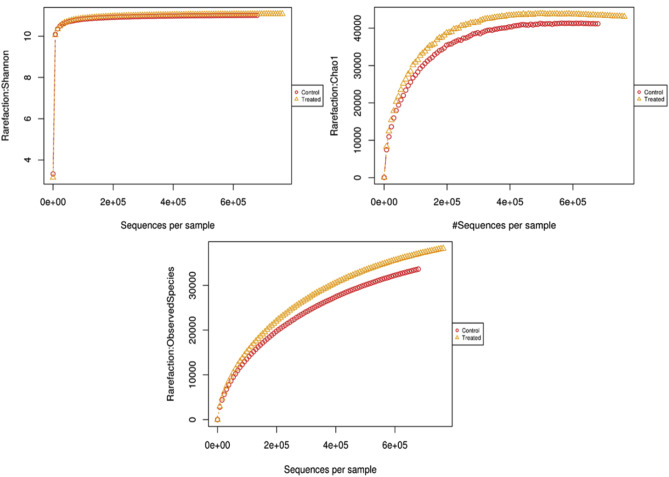 High-throughput sequencing approach to access the impact of