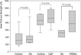Biomechanical Comparisons of Pull Out Strengths After