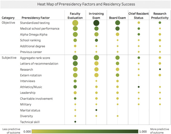 Predicting Resident Performance from Preresidency Factors: A