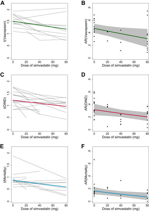 Dose Dependent Effects Of Statins For Patients With Aneurysmal