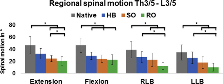 Efficacy of Thoracolumbar Bracing in Spinal Immobilization