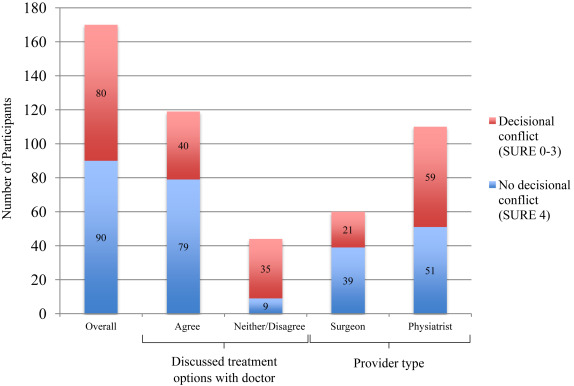 Decisional Conflict Among Patients Considering Treatment
