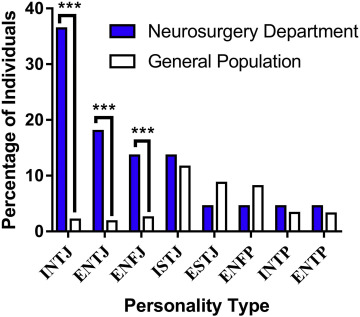 Incorporation of Personality Typing into a Neurologic Surgery