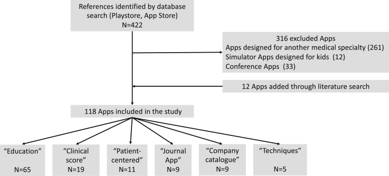 Mobile Applications in Neurosurgery: A Systematic Review