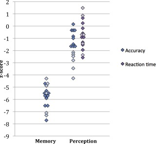 Dissociation between face perception and face memory in