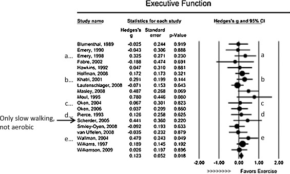 Study Little Evidence That Executive >> Conclusions About Interventions Programs And Approaches