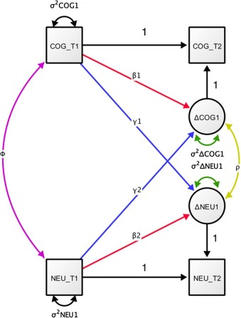 Developmental cognitive neuroscience using latent change score fig 4 ccuart Choice Image