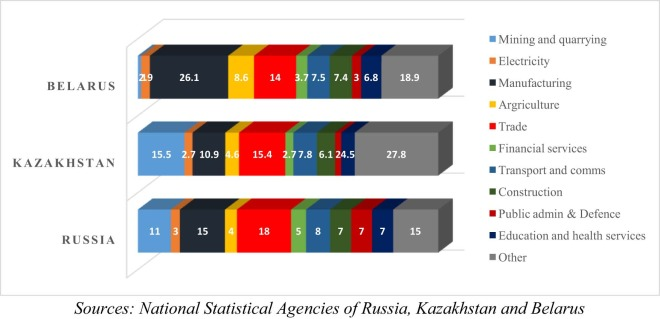 The formation of the Eurasian Economic Union: How successful is the