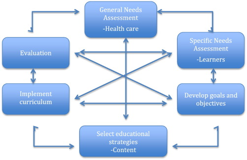 Educational initiatives in geriatric oncology – Who, why
