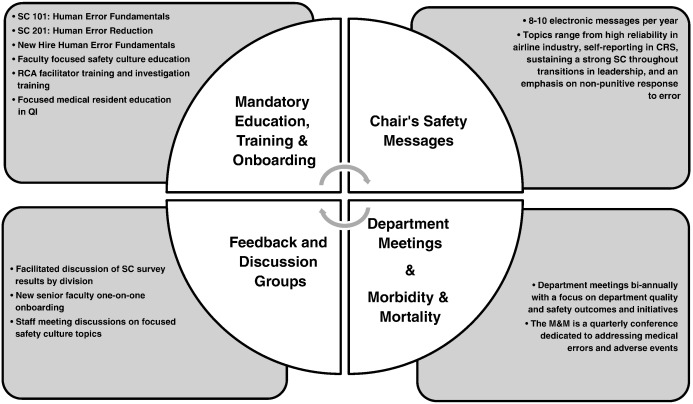 The implementation and assessment of a quality and safety