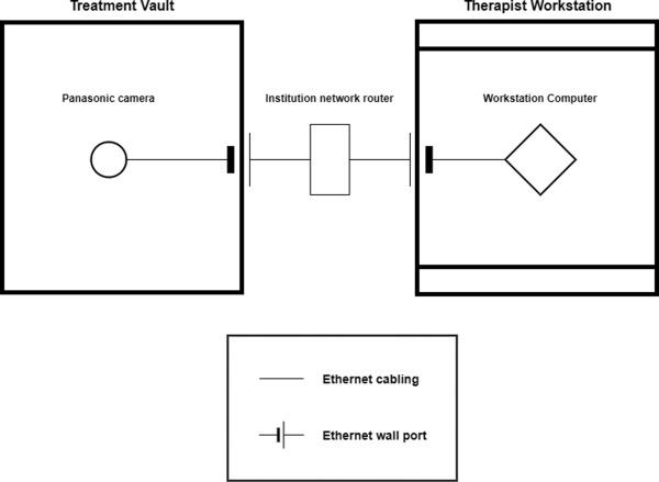 Collision Risk Mitigation of Varian TrueBeam Linear