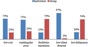 individual lending versus group lending an evaluation with kenya s