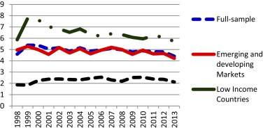 the globalization of markets summary analysis