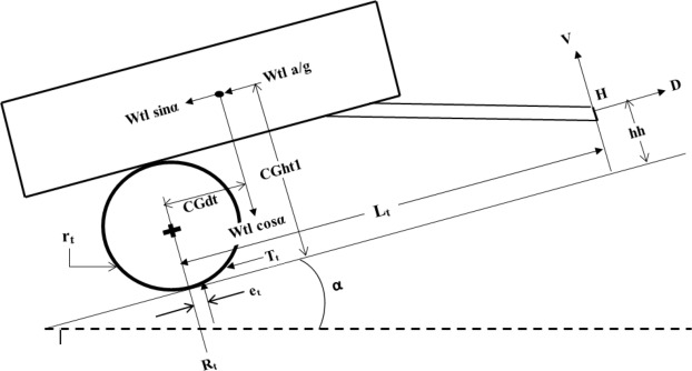 Free body diagram hitch electrical work wiring diagram importance of automatic variable single hitch point for 2wd tractors rh sciencedirect com free body diagram ccuart Gallery