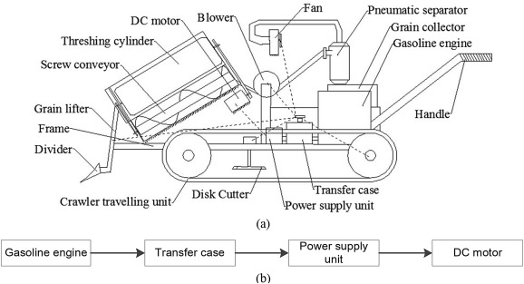 Load control of threshing cylinder of small-sized harvester based on on