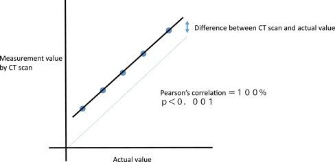 Primer Of Statistics In Dental Research Part Ii Sciencedirect