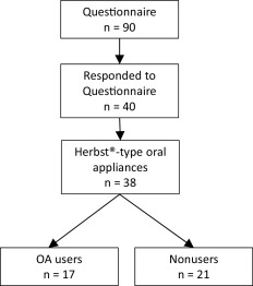 Complications causing patients to discontinue using oral appliances