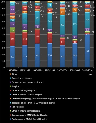 Clinical survey over the past 35 years at the clinic for