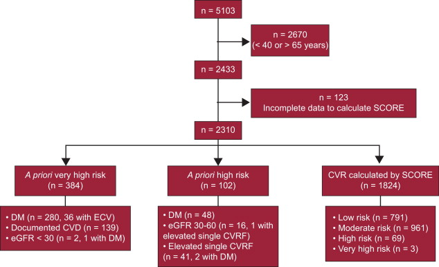 Estimating Cardiovascular Risk In Spain By The European Guidelines