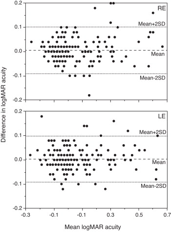 Validation of a modified ETDRS chart for European-wide use