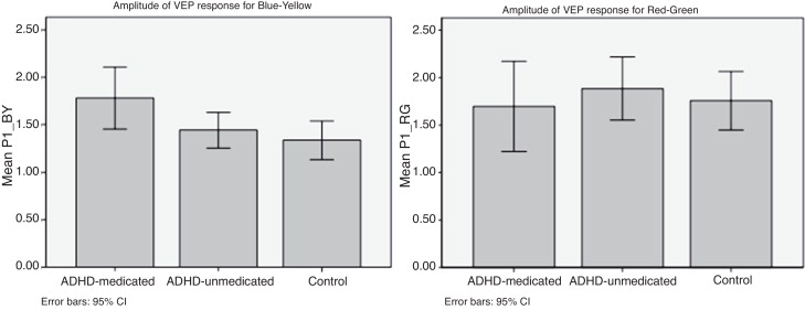 Color vision in attention-deficit/hyperactivity disorder: A pilot ...