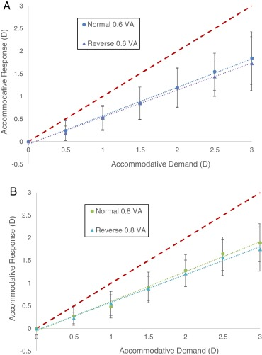 Influence Of Contrast Polarity On The Accommodative Response
