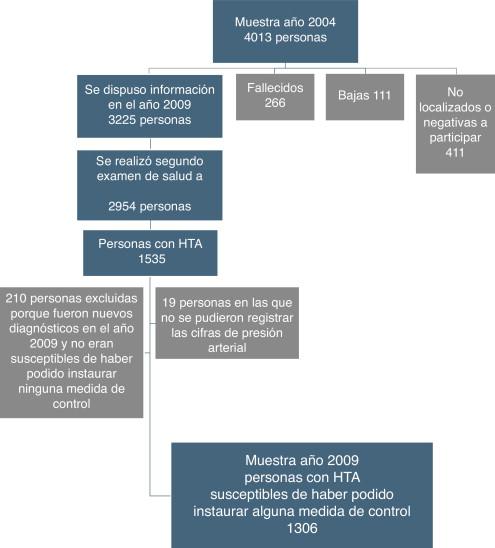 Pautas para la tasa de control de la hipertensión