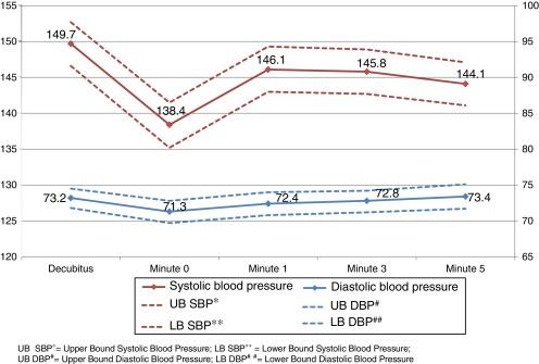 146 91 presión arterial