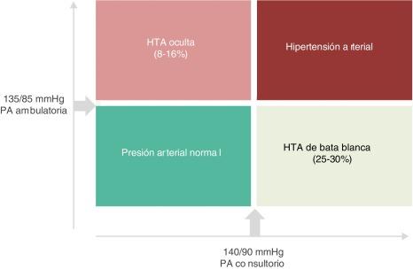 Quejas principales de hipertensión