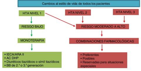Alfabloqueantes de acción central hipertensión