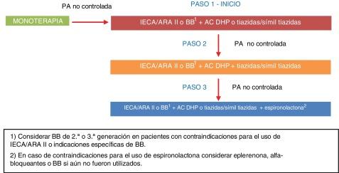 Hipertensión controlada y antiinflamatorios no esteroideos