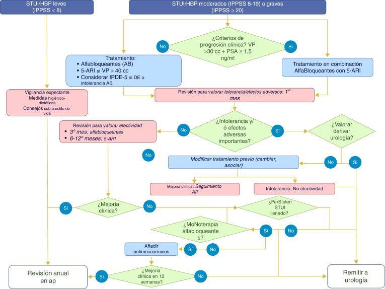 valor del antígeno prostático a 5 3 mg opiniones