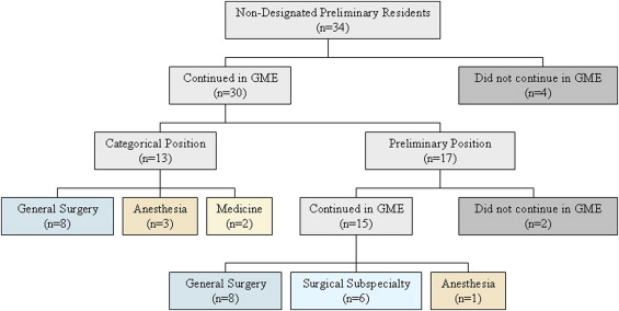 Career Outcomes of Nondesignated Preliminary General Surgery