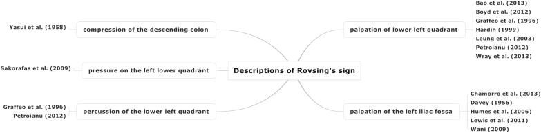 Rovsing Sign Revisited—Effects of an Erroneous Translation on ...