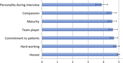 An Evaluation of Plastic Surgery Resident Selection Factors