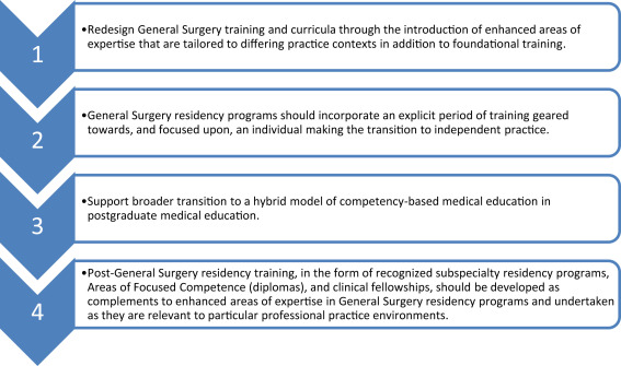 The Future of General Surgery: Evolving to Meet a Changing