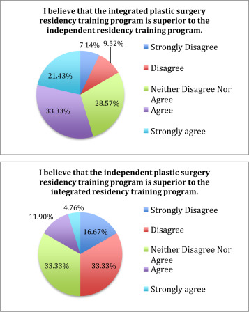 Evolving Perceptions of the Plastic Surgery Integrated