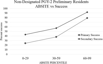 Predicting Success of Preliminary Surgical Residents: A