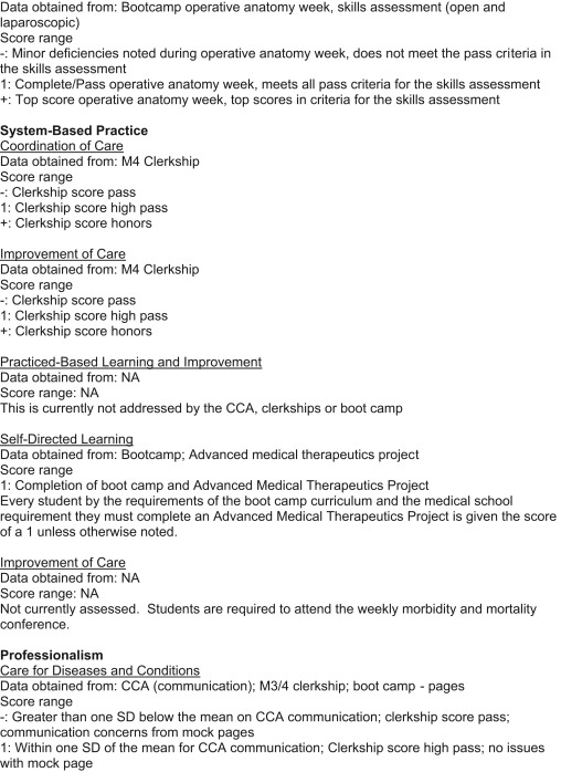 Using the ACMGE Milestones as a Handover Tool From Medical