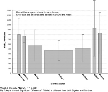 Examination of Skill Acquisition and Grader Bias in a Distal Radius