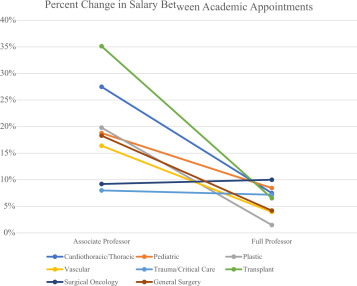 The Economics of Academic Advancement Within Surgery