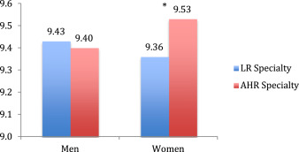 Female Surgeons as Counter Stereotype: The Impact of Gender